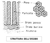 struttura ossido
